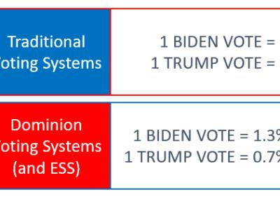 Fractional Voting